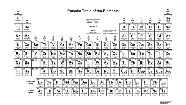 Oxidation Number Periodic Table Chemistry Pinterest Periodic