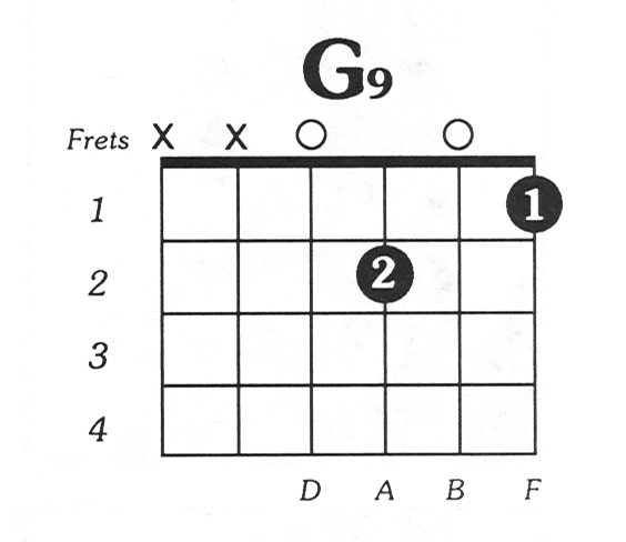 G9 Guitar Chord Design Pinterest Guitar Chords Guitar And