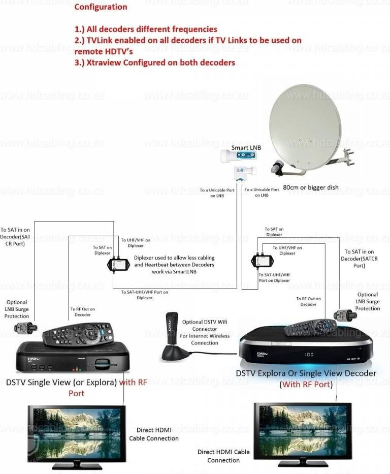 Dstv Xtraview Installation Frequencies Dstv User Bands For Multichoice Explora Hdpvr And Other Decoders Installation Fiber Optic Cable Network Cables