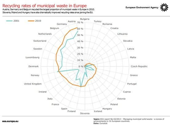 In Europe, municipal waste recycling rates are highest in