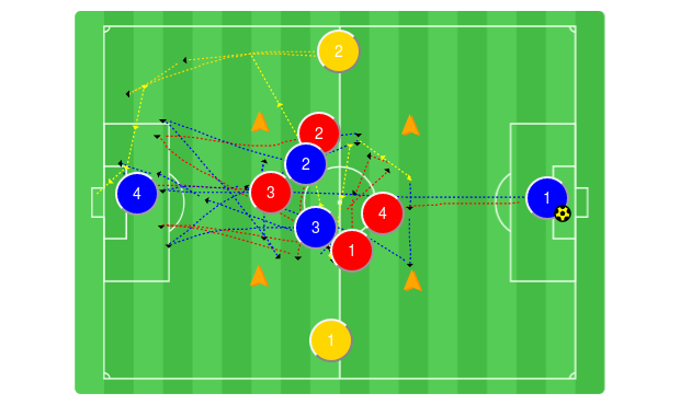 Rondo To Hit The Channel Blue Plays Rondo In The Middle Square Use A Relatively Small Pitch Size After Minim Soccer Coaching Soccer Drills Soccer