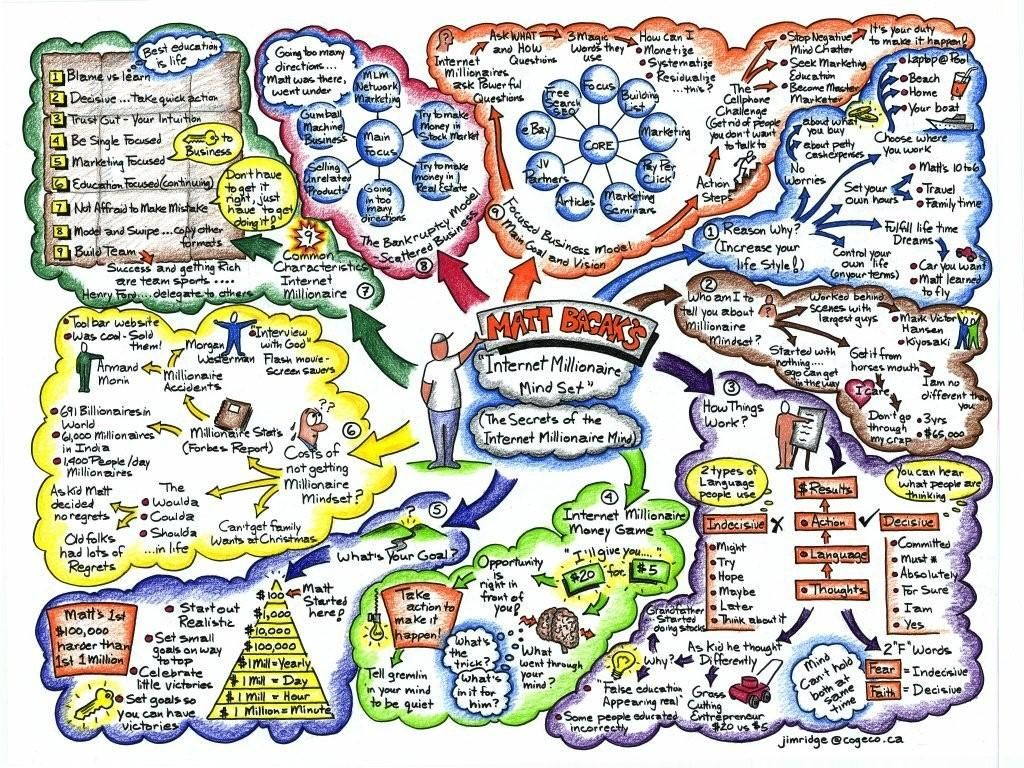 43 Intricate Mind Map Illustrations Hongkiat Mind Map Art Creative Mind Map Mind Map