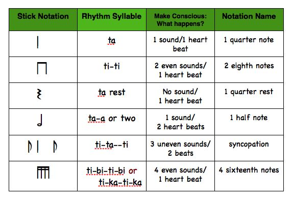 Try writing out example 1 or your own rhythmic patterns on a piece ...