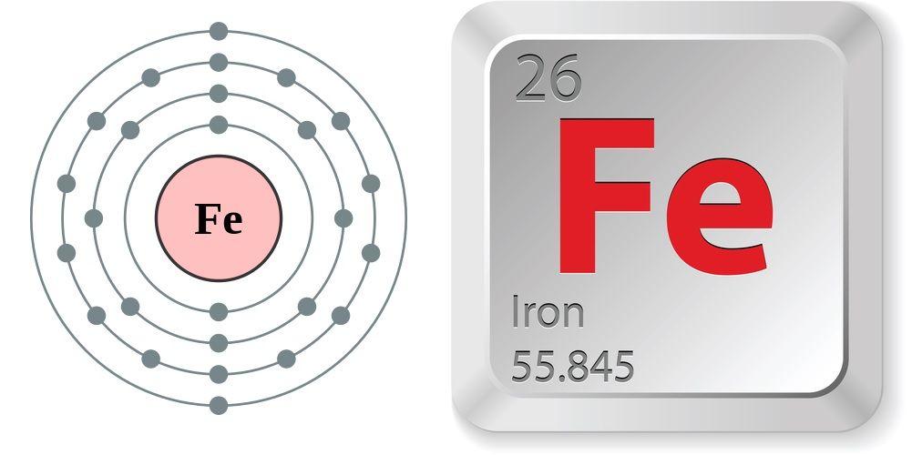 Facts About Iron Pinterest Iron
