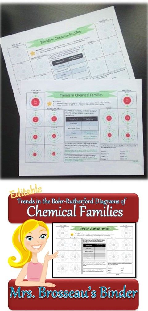 Trends In Chemical Families Bohr Rutherford Diagrams Chemistry