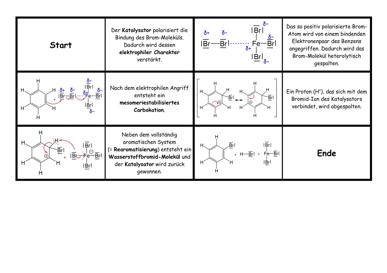 Domino Mechanismus Elektrophile Aromatische Substitution Unterrichtsmaterial Im Fach Chemie In 2020 Chemieunterricht Unterrichtsmaterial Lernen