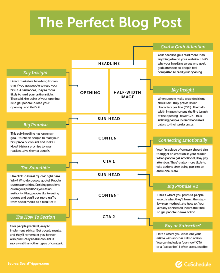 10 Blog Post Templates For Marketers to Create the Best