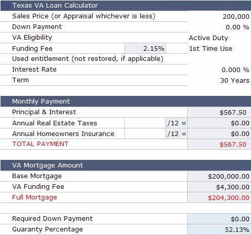 Va Loan Calculator For Texas With Images Va Loan Calculator