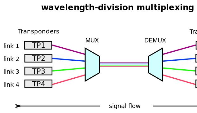 WDM, DWDM, and CWDM | Fiber Optic | Division, Fiber, Fiber optic