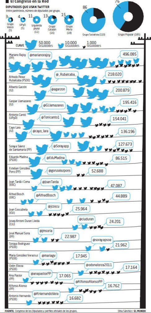 Sus señorías en Twitter #infografía