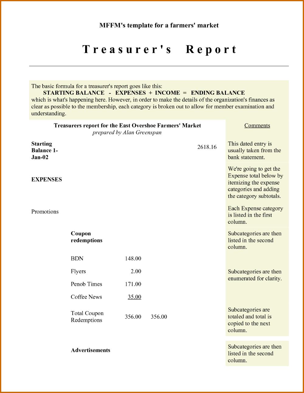 Treasurer Report Template Non Profit Report Template Letter Templates Best Templates
