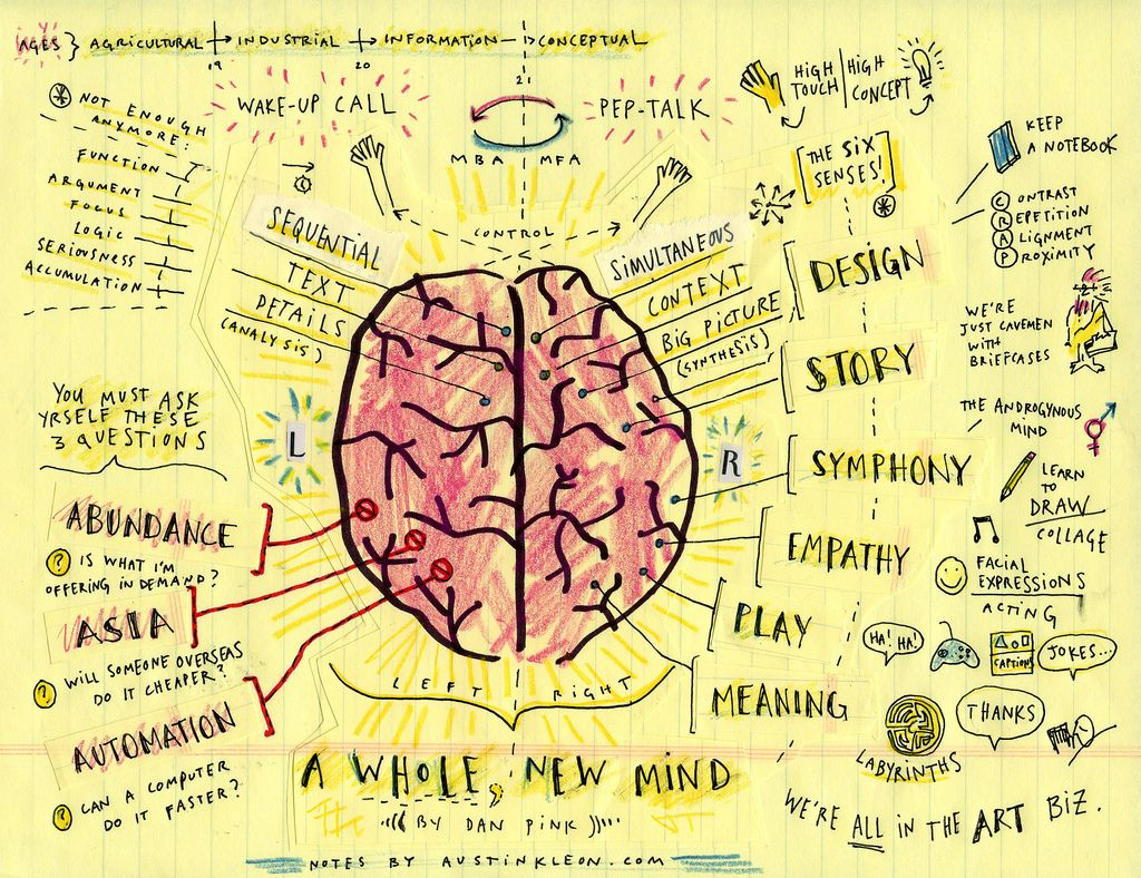Map of a whole new mind by daniel pink note and brain