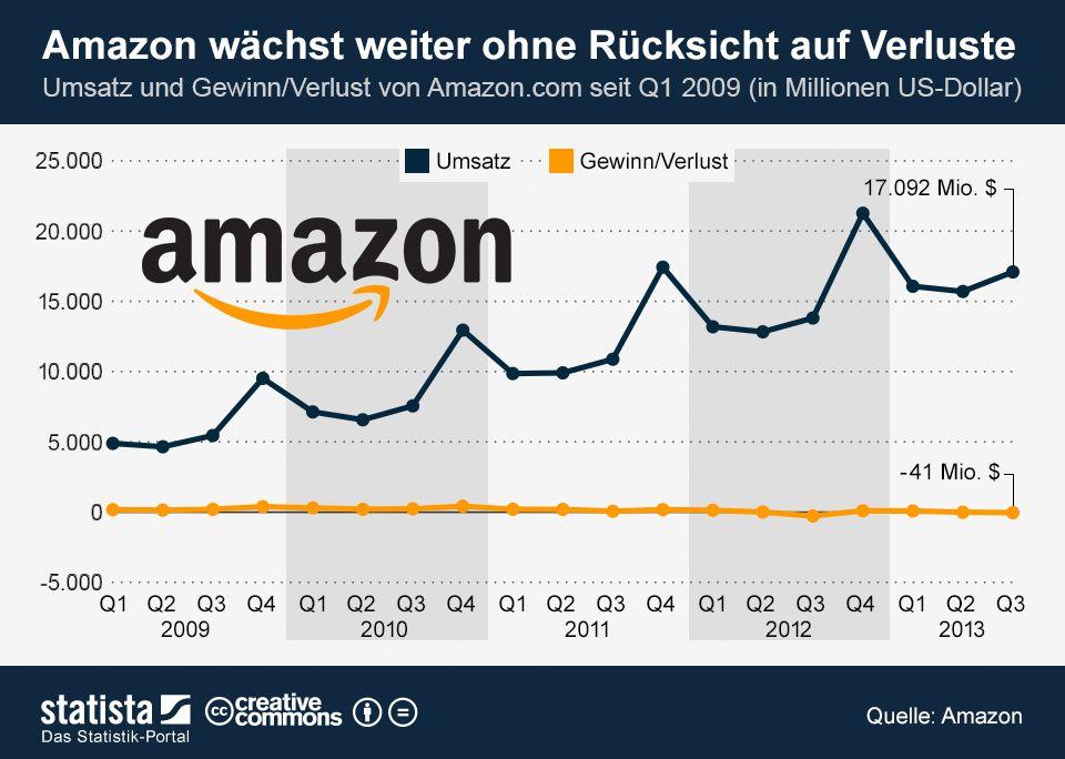 Cloud-Geschäft treibt Amazon-Wachstum | Tech