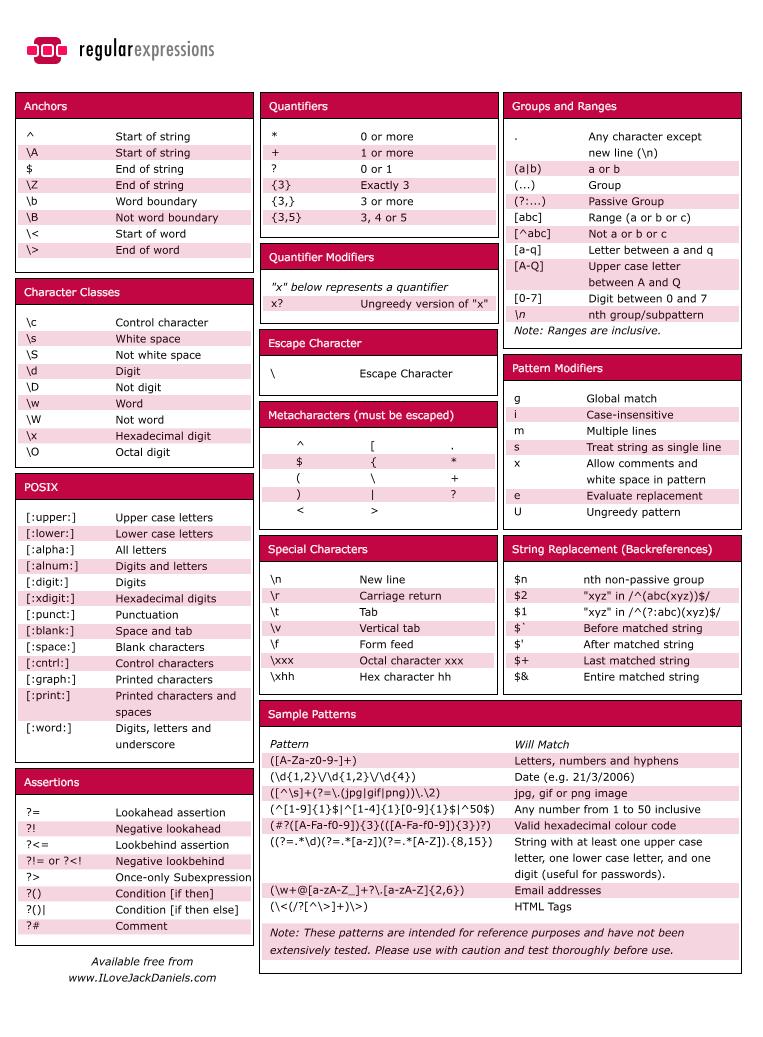 RegEx Cheat Sheet | programing tips | Regular expression, Cheat