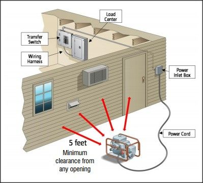 Generator Wiring To Your Home - Simple Wiring Diagrams on how to frame, how to sketch, how to lift,