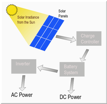 Convert the Sun's Energy into electricity by installing ...