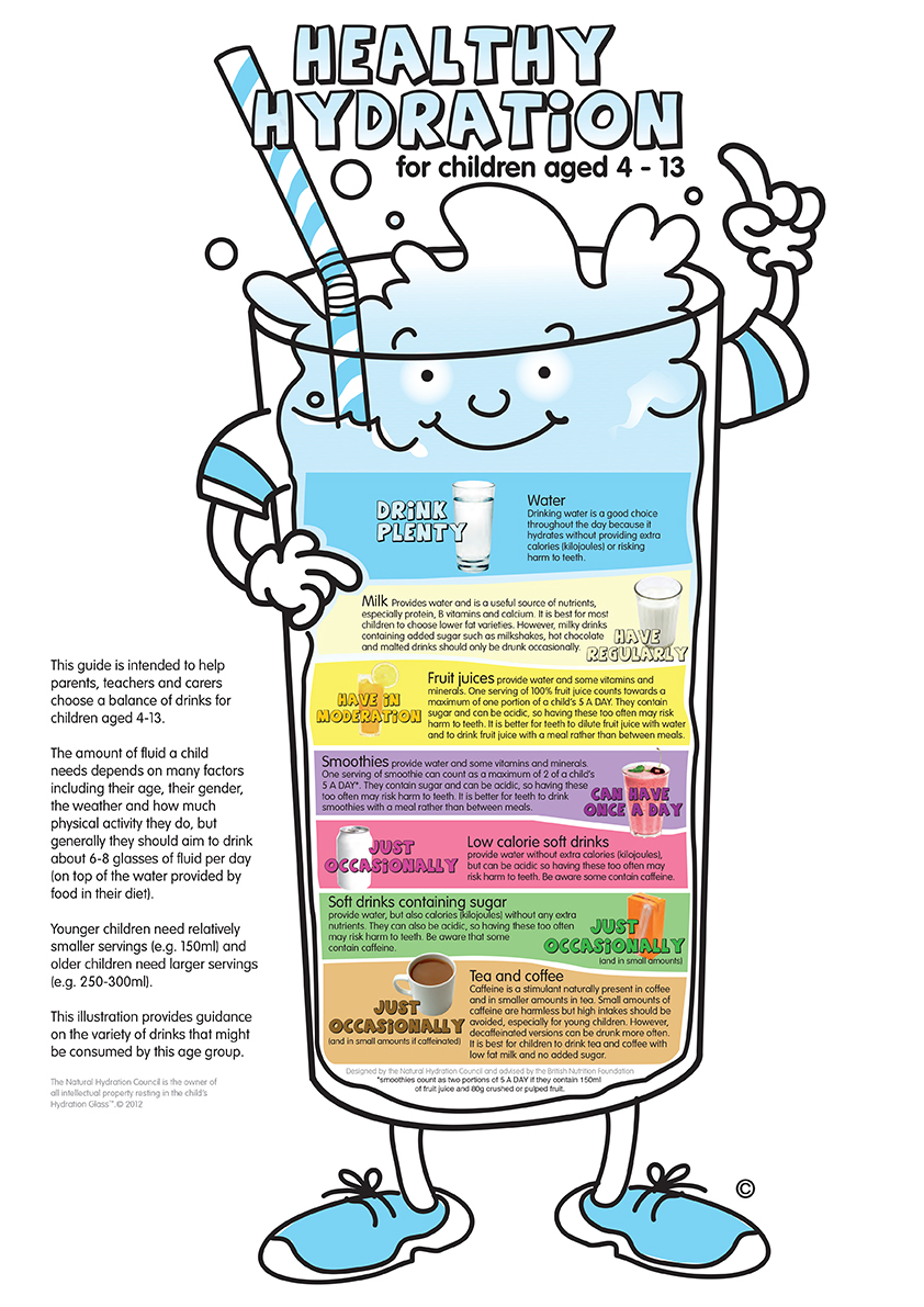 Healthy hydration for children aged 4-13