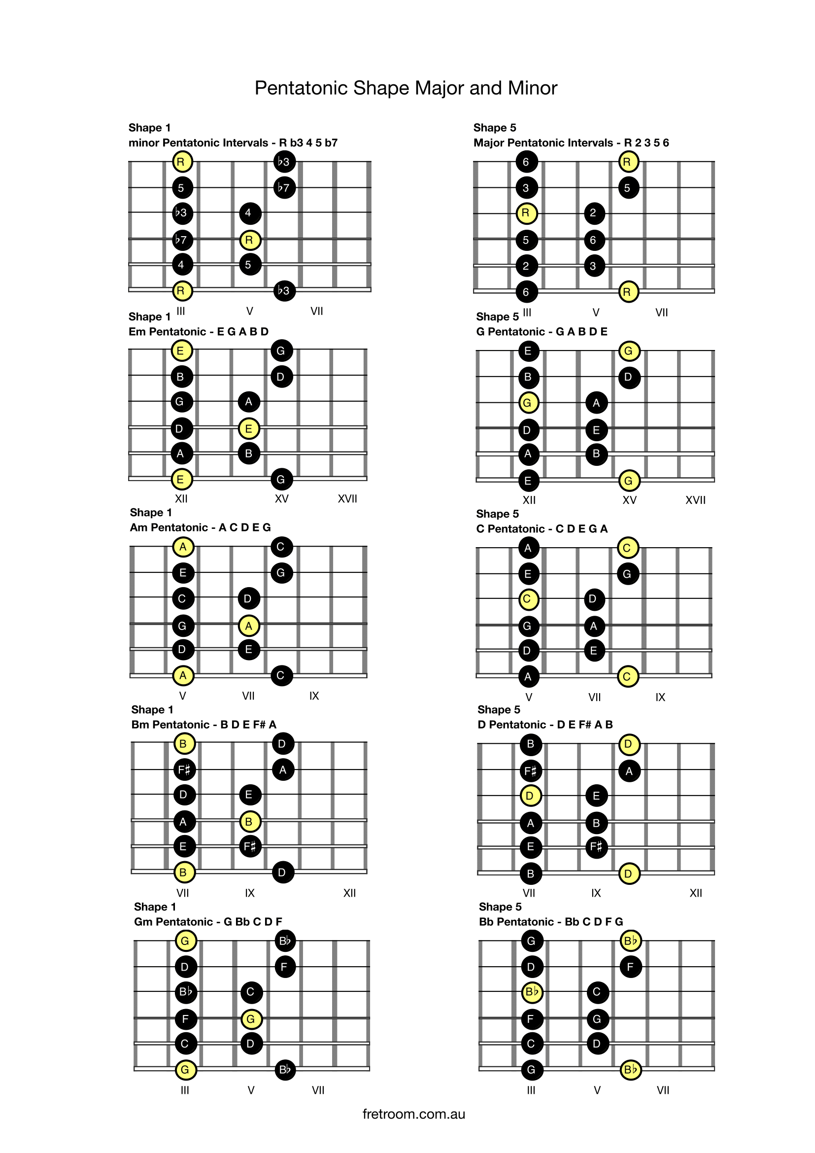 Pentatonic Shape Major And Minor With Images