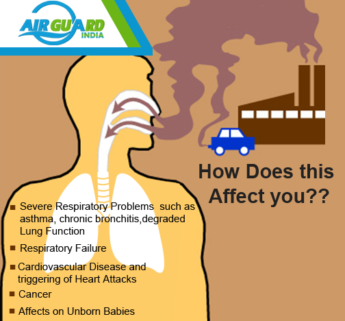 Adverse Effects of AirPollution NoisePoluttion