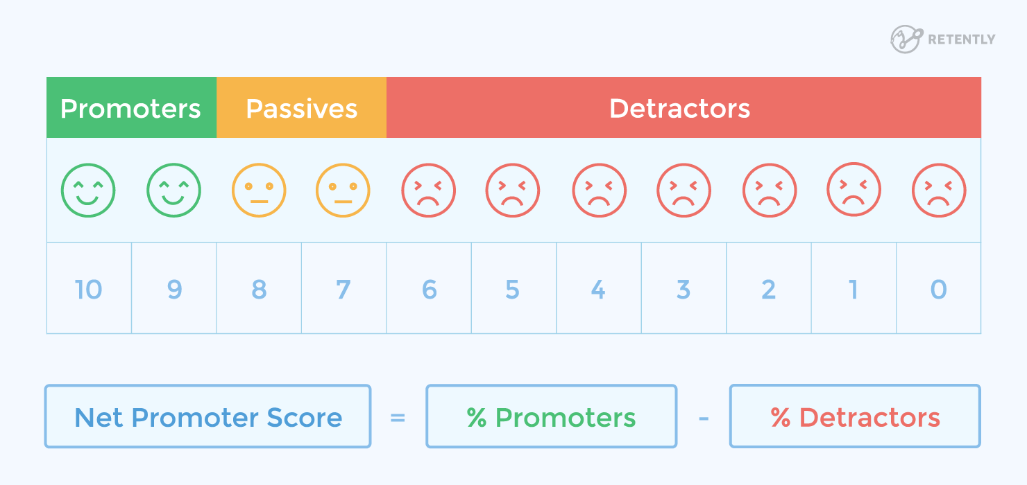Calculation Of Net Promoter Score Survey Questions Scores This Or That Questions
