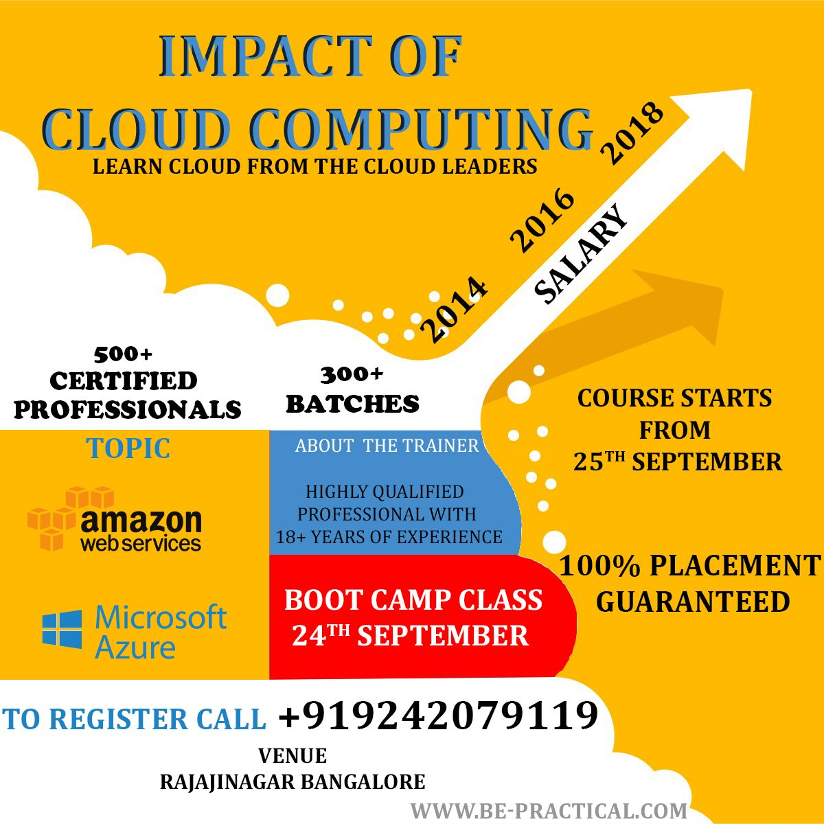 Cloudcomputing New Batch Begins Be Practical On 25th September