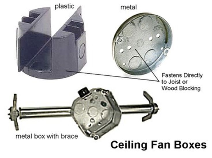 A Handy Visual Guide To Electrical Boxes Ceiling Fan Ceiling Fan Installation Install Ceiling Light