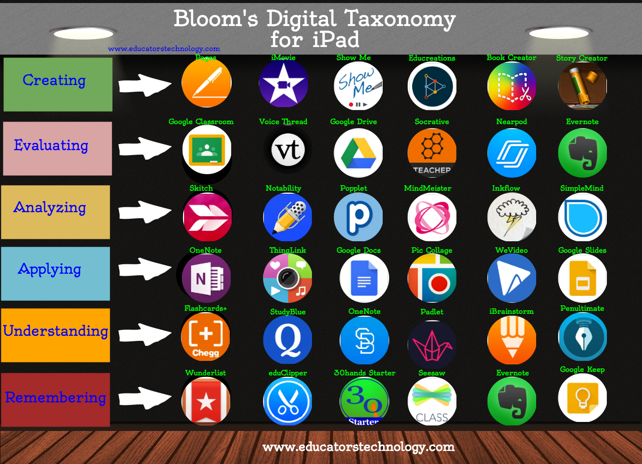 New Visual on Bloom's Digital Taxonomy for iPad