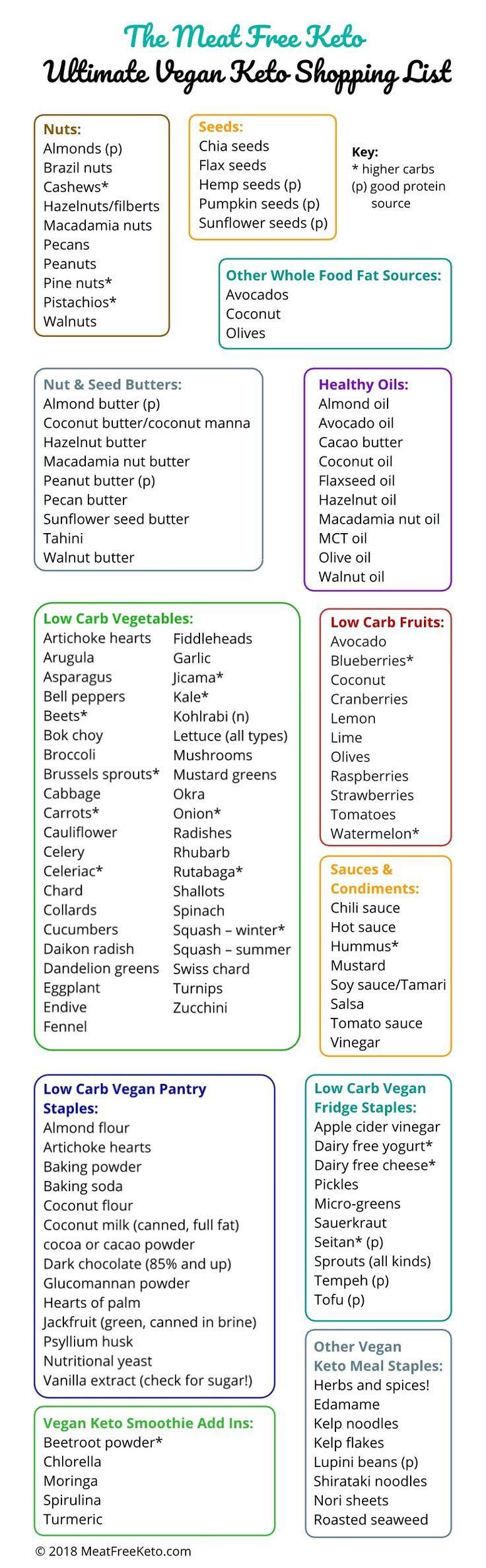 The Ultimate Vegan Keto Shopping List Vegan keto recipes