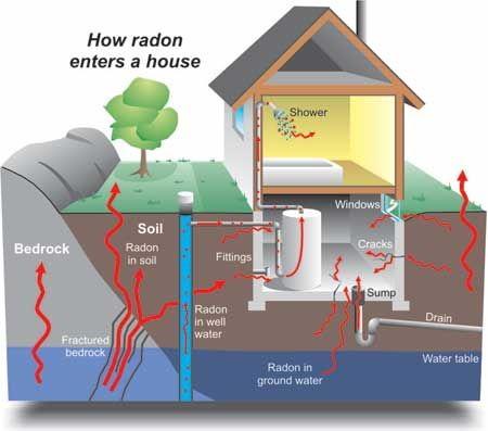 Blog What Is Radon Home Inspection Window In Shower