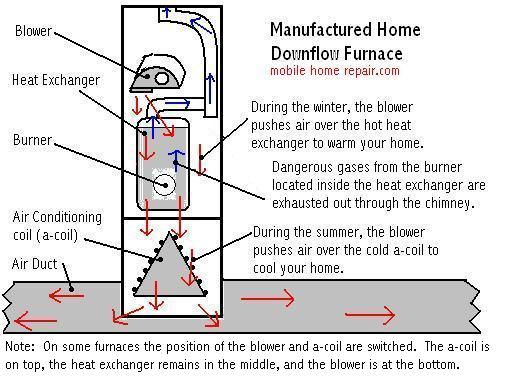 Mobile Home Furnace Maintenance & Troubleshooting | Home ... on a coil vs coil, carrier 4 ton evap coil, mobile home a c unit, aor n coil coil,