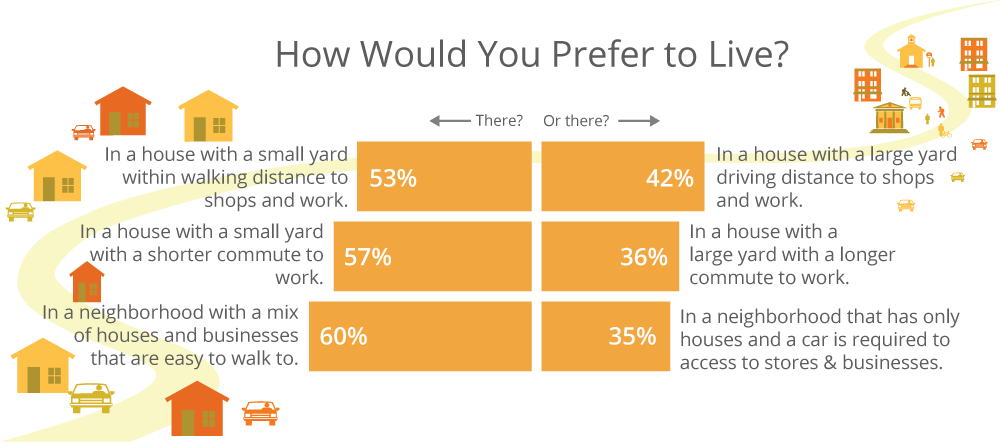 Demand Market Missing Middle Housing Urban Planning Marketing Public Transport