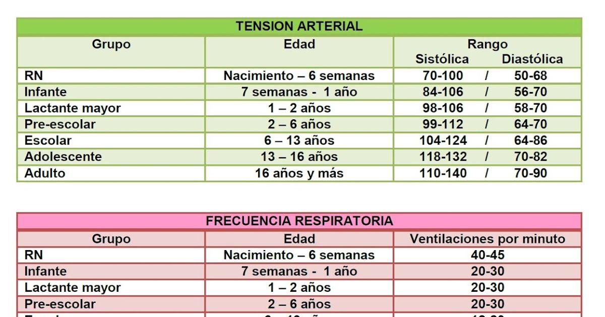 Presión arterial y rango de edad