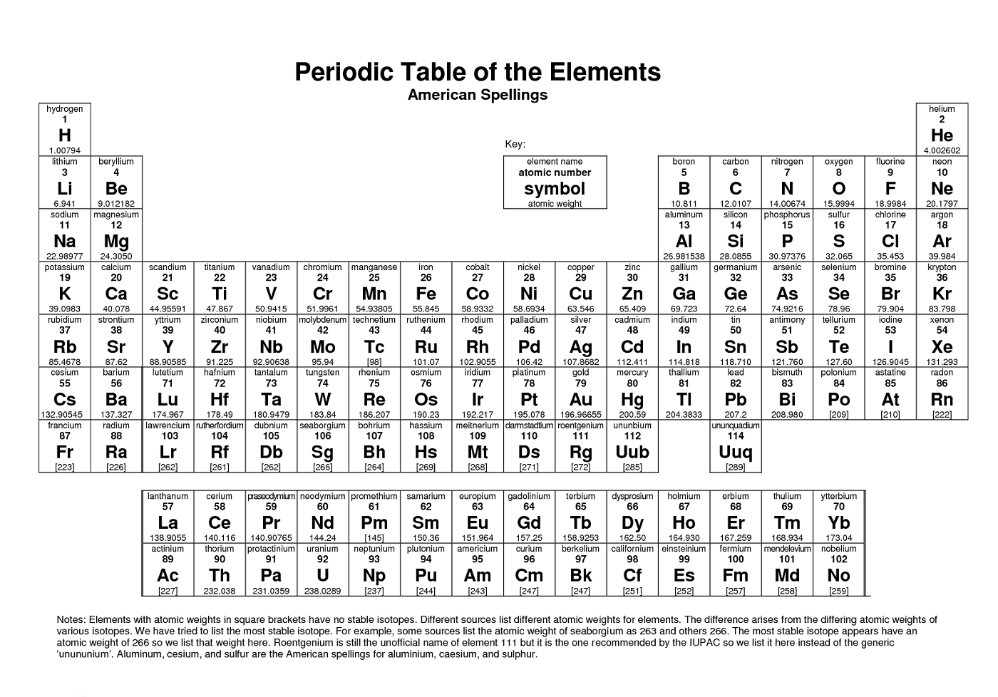 Free printable periodic table of elements loving for P table with charges