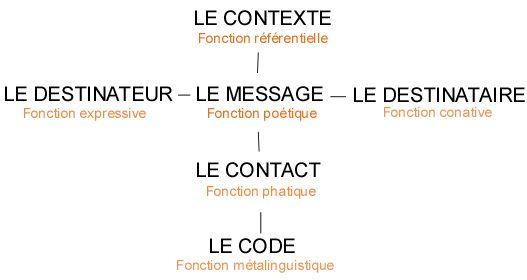 Celebre Schema De Jakobson Communication Theories Theorie