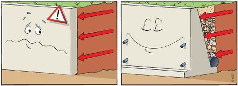 Faire Construire Un Mur De Soutenement Les Precautions A Ne Pas Negliger Mur De Soutenement Construire Un Mur De Soutenement Soutenement