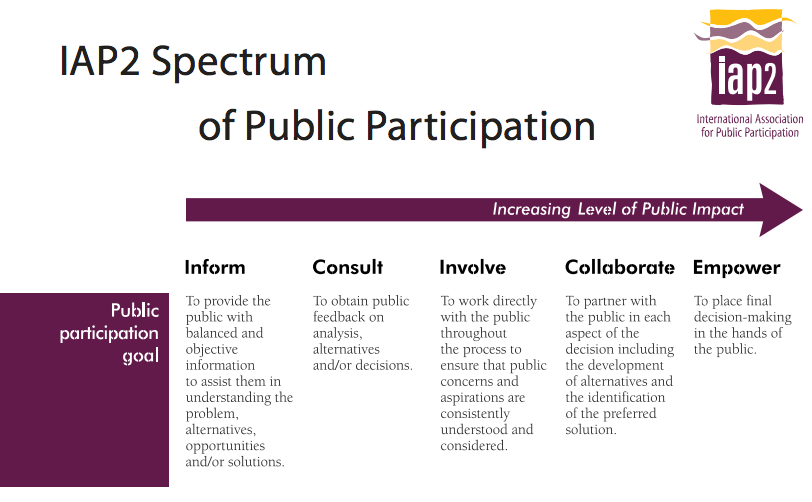 public and citizen participation in process Two types of evaluation are relevant for assessing citizen participation: • process citizen participation in public s guide to evaluating citizen.