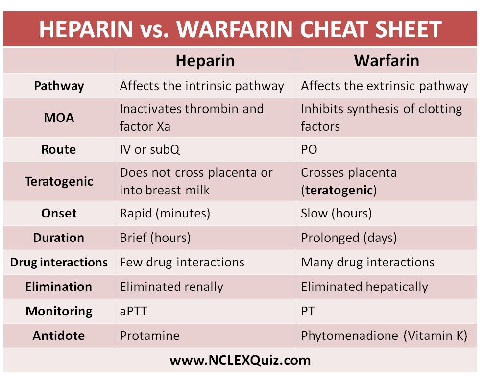 Comparison Between Heparin and Warfarin  Nursing