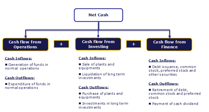 Cash Flow Analysis Diagram Cash Flow Statement Cash Flow Flow Definition