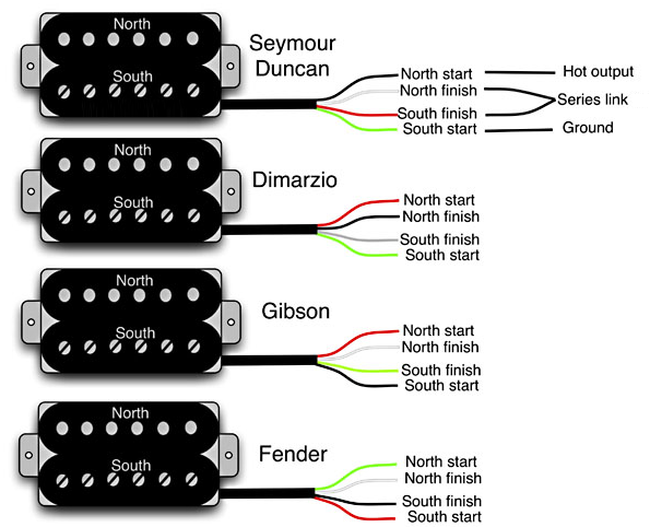 4 wire humbucker wiring diagram guitar wiring 101 | electric guitars | pinterest | guitars ... flat 4 wire plug wiring diagram