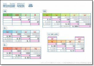 小学生 算数の単位換算表2 単位換算表算数数学 勉強