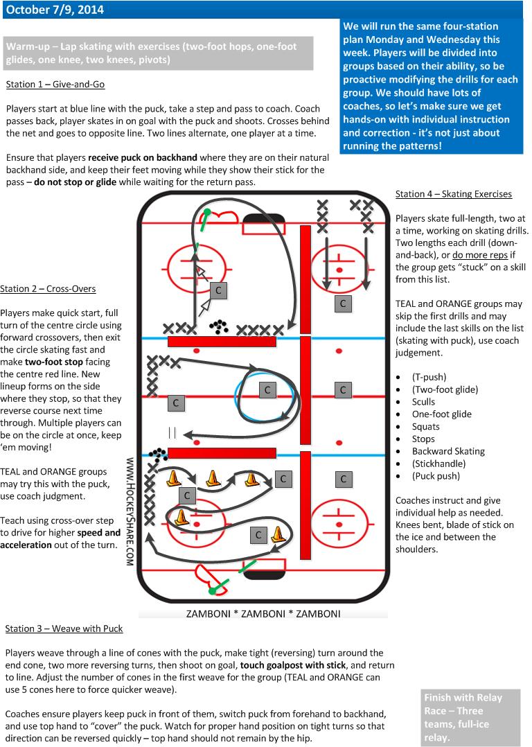 Four station practice plan for Novice/U8, early season