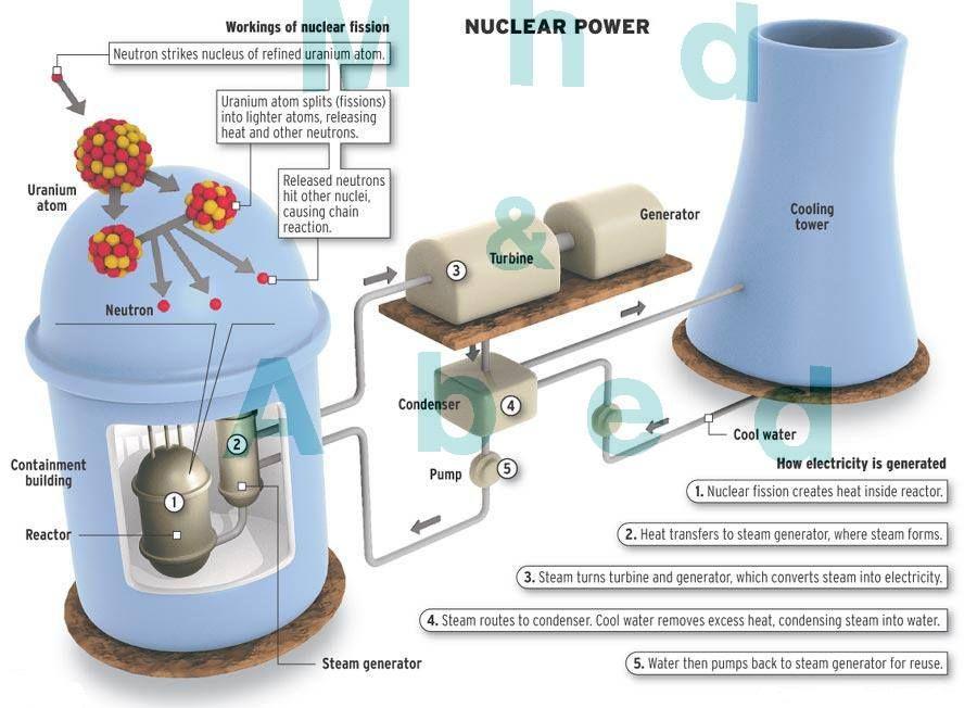 Sistem Pembangkit Nuklir Nuclear Power Nuclear Energy Nuclear Engineering