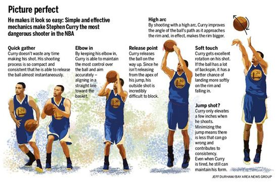 The Secret To Great Shooting That Nobody Talks About Stephen Curry Uses This Video And Picture Illus Basketball Moves Basketball Workouts Basketball Drills
