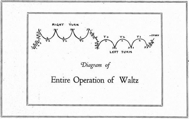A diagram of waltz steps from a 1922 dance instruction manual ... on