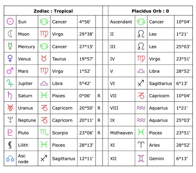 My Astrological Chart Sun Sign Is Cancer Moon Sign Is Virgo