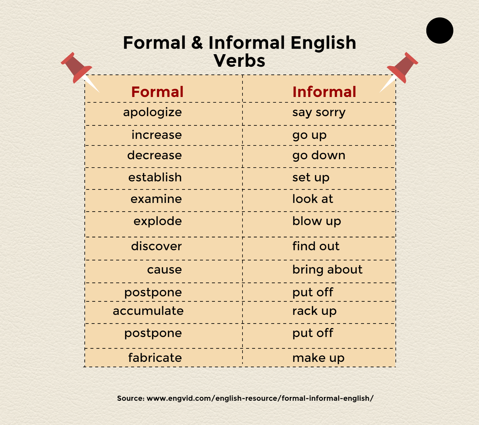 colloquial english grammar Top 10 tips to improve your spoken english  the grammar of spoken english is more flexible than the grammar of written english  common slang slang is not .