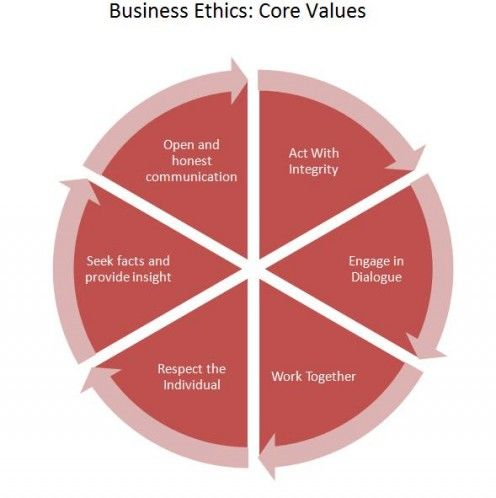 1business ethics is the application of Business ethics is the application of ethical principles and methods of analysis to business business ethics deals with the topic of study that has been given its due importance in business, commerce and industry since last three decades most of ethical questions are divided in two types.