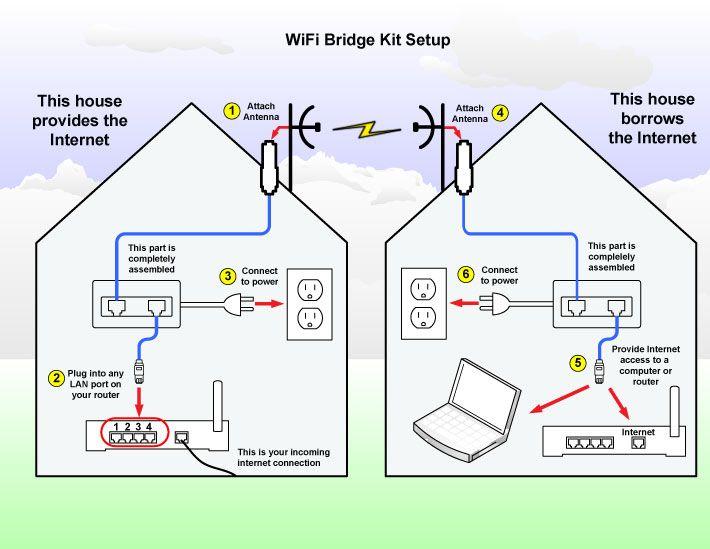 Wifi Bridge Kit Connect Point To Point Up To 3 Miles Artesanato E Faca Voce Mesmo Faca Voce Mesmo