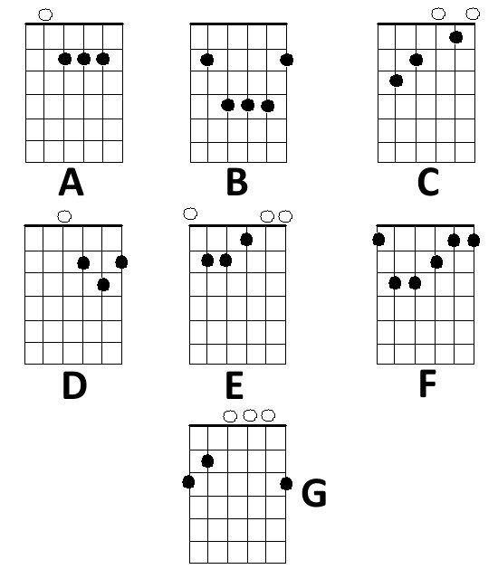 basic chord diagrams and finger positions for the acoustic guitar