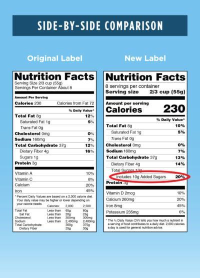 The Added Sugar Label Is Coming To A Packaged Food Near You Bay Area Bites Nutrition Facts Label Nutrition Labels Nutrition Facts